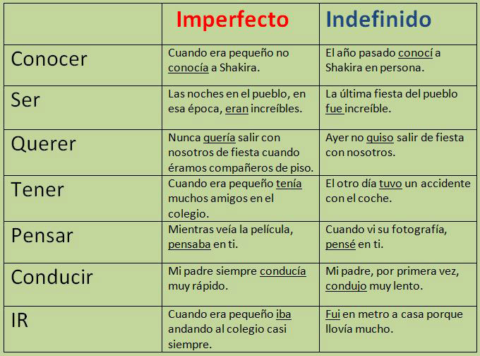 Preterito Imperfecto e Indefinido